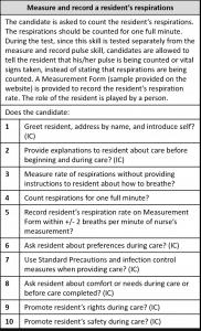 Respirations checklist